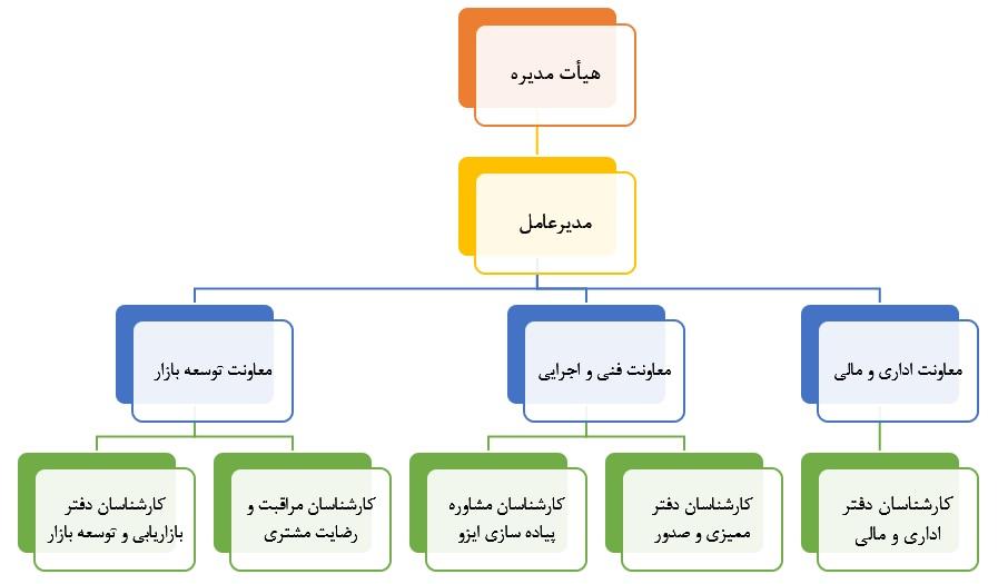 چارت سازمانی ایزوسیستم